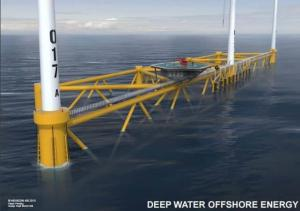 Offshore wind power turbine platform operation